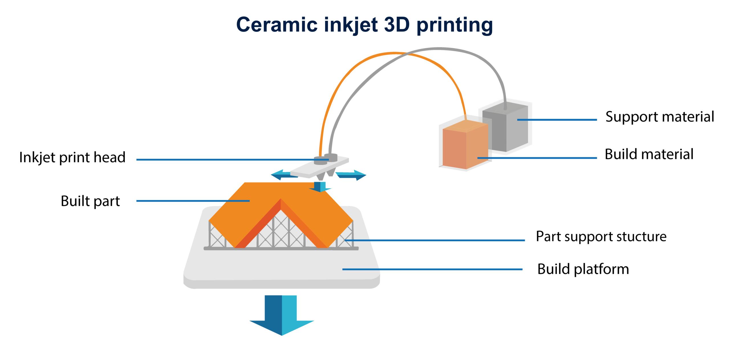 Ceramic inkjet 3D printing