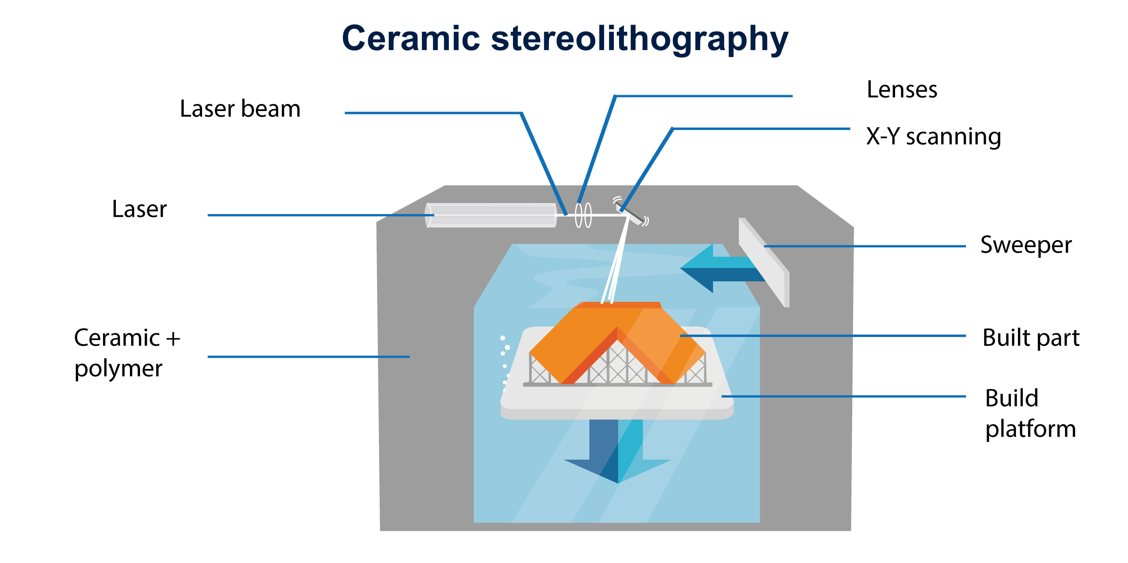 Ceramic resin stereolithography