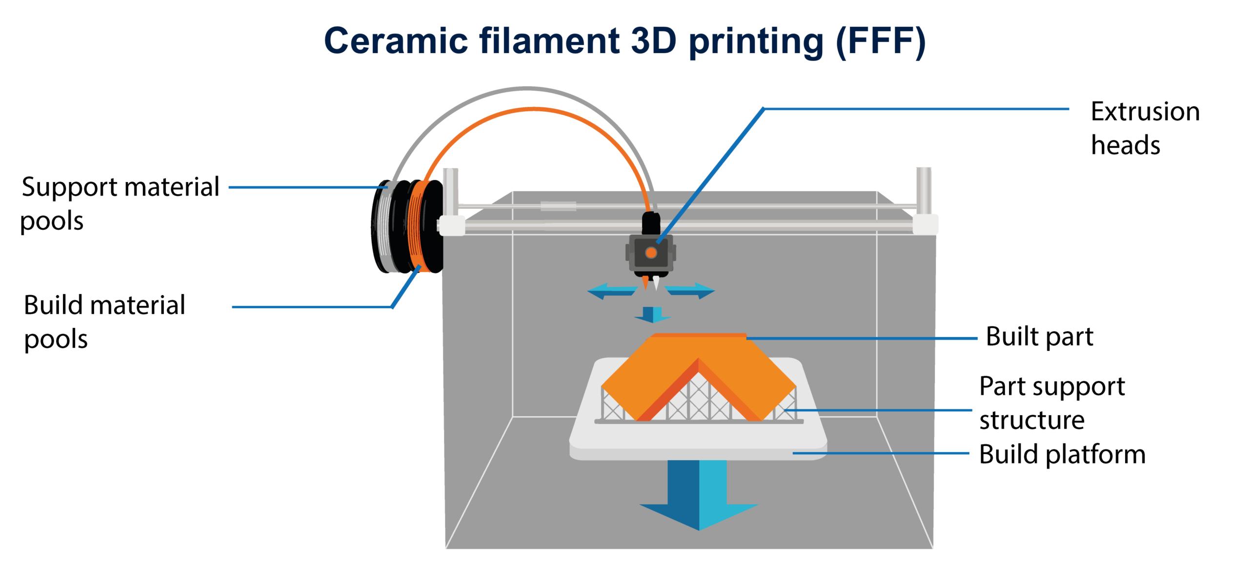 Ceramic filament FFF 3D printing