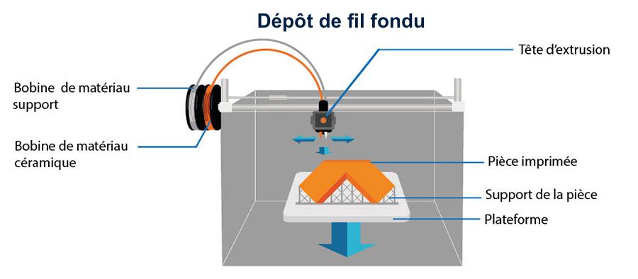 Zetamix Nanoe dépôt de fil fondu céramique