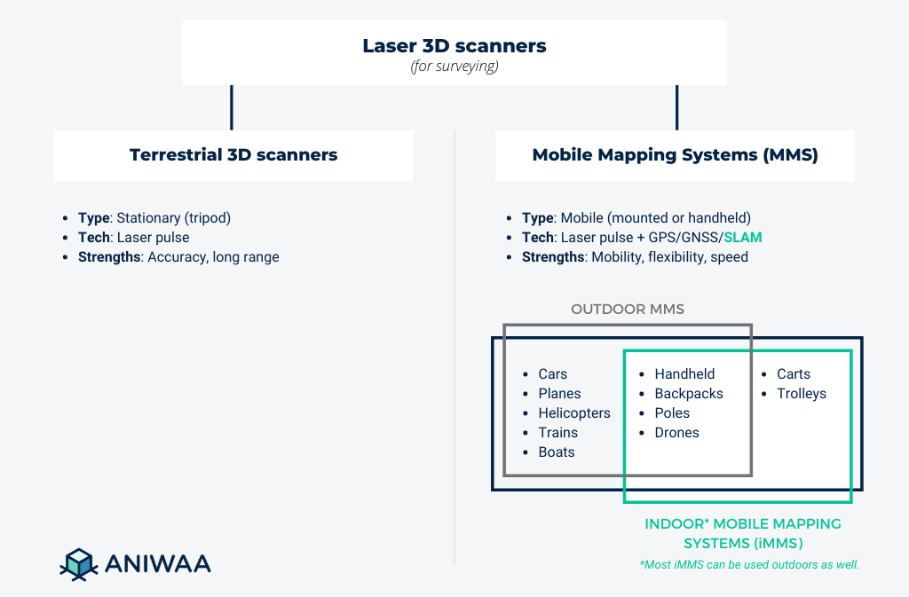 Terrestrial laser scanners vs mobile mapping systems (MMS, iMMS)