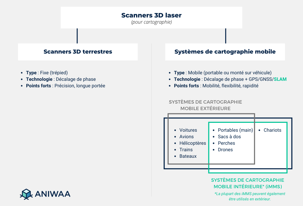 Scanners 3D terrestres vs scanners 3D SLAM pour cartographie mobile