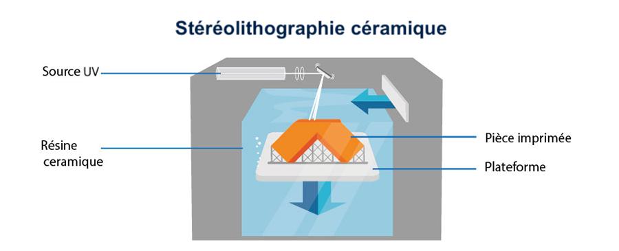 Stéréolithographie céramique