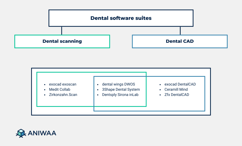 Dental software suites