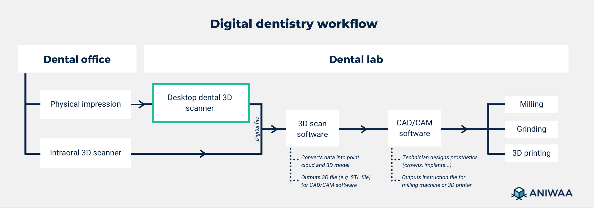 Digital dentistry workflow