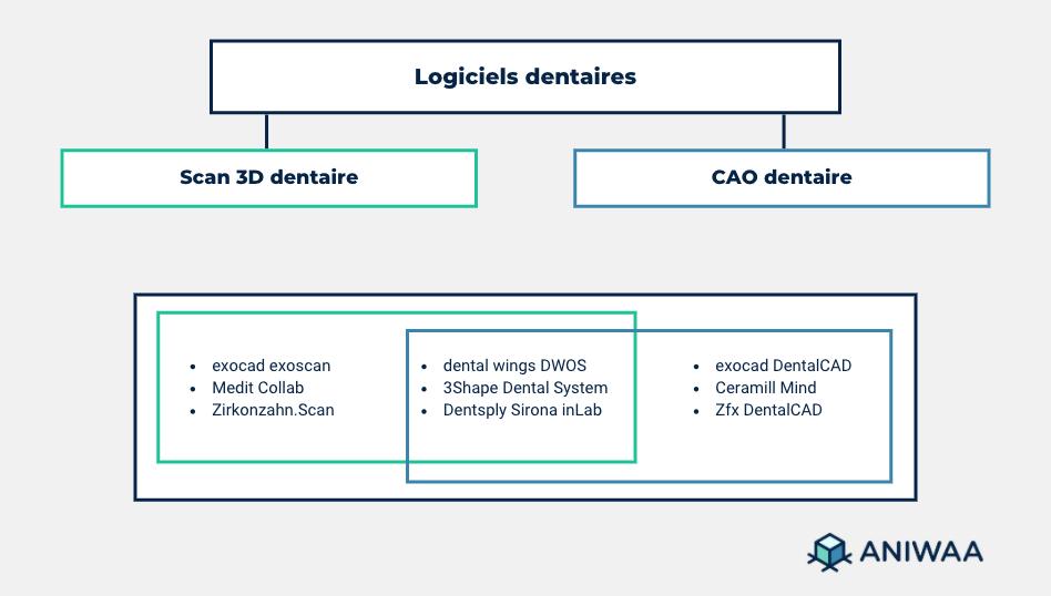 Logiciels dentaires (scan 3D et CAO)