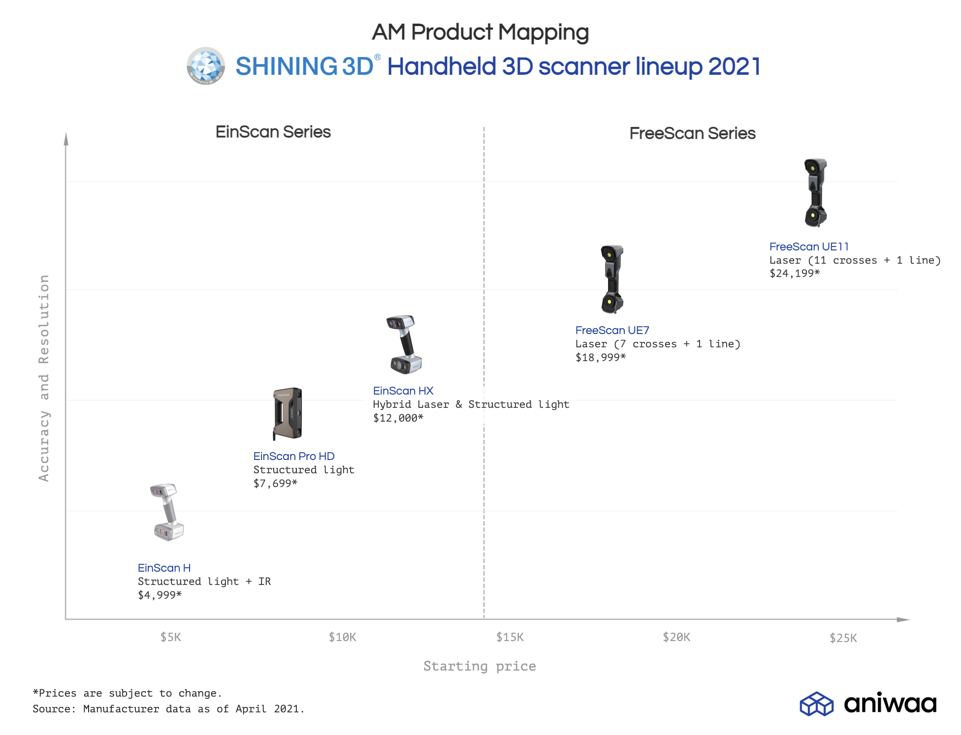 Shining 3D launches brand new EinScan H and HX models