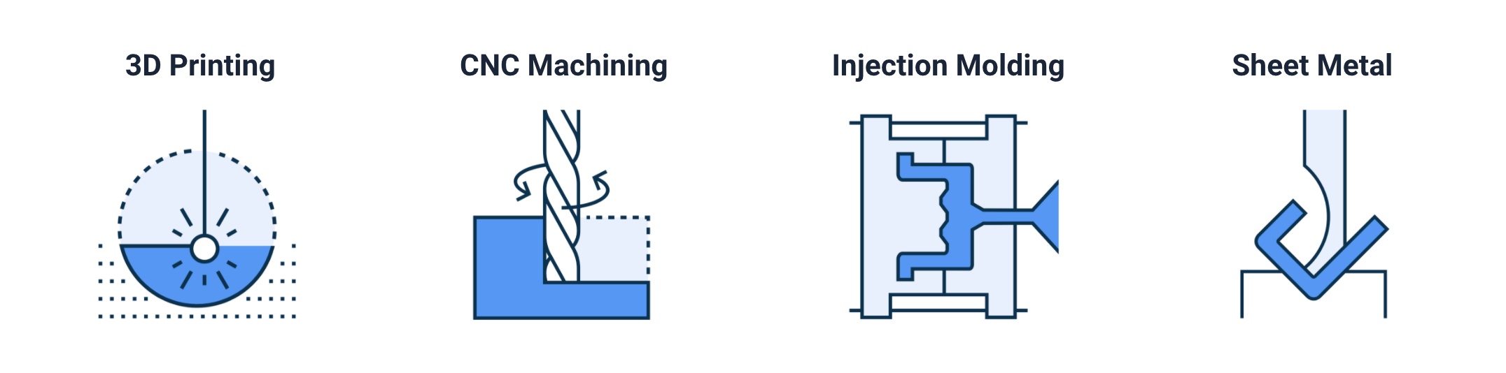 Types of manufacturing services Xometry