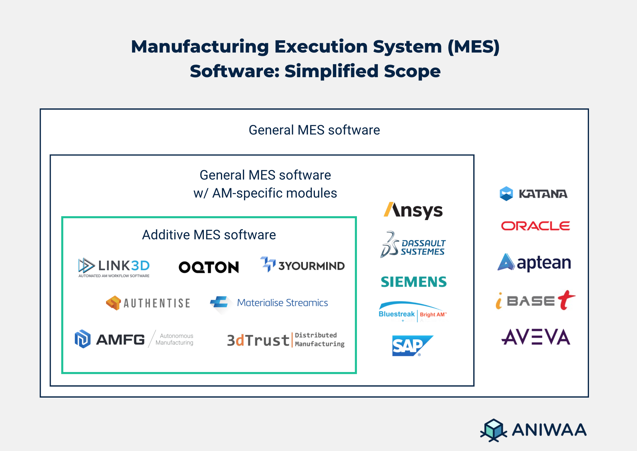 MES and Additive MES Software scope