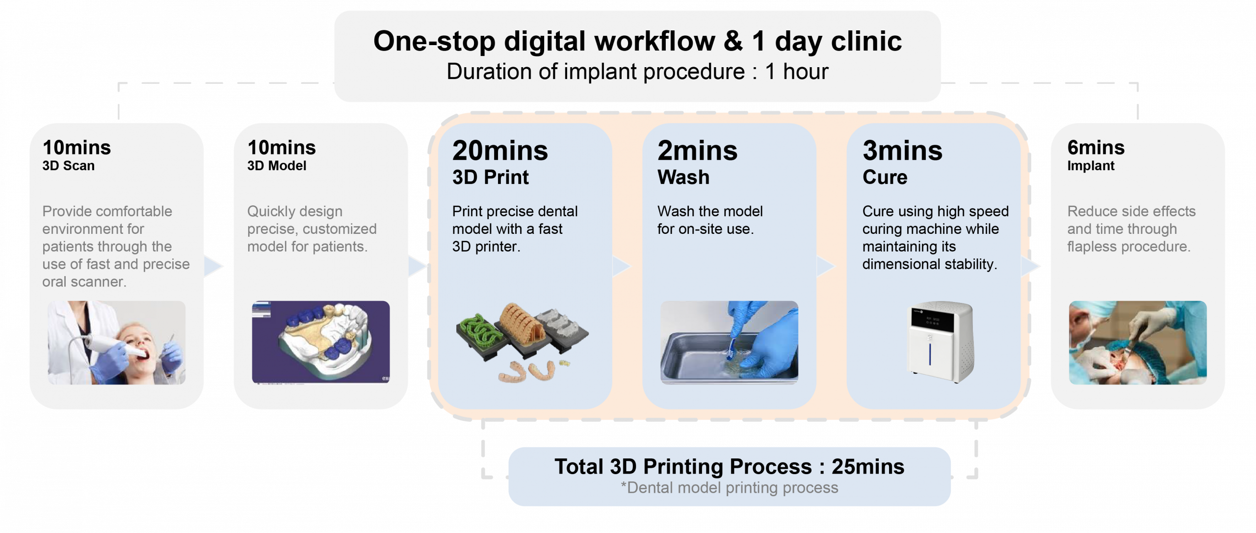 Carima's one-stop digital workflow