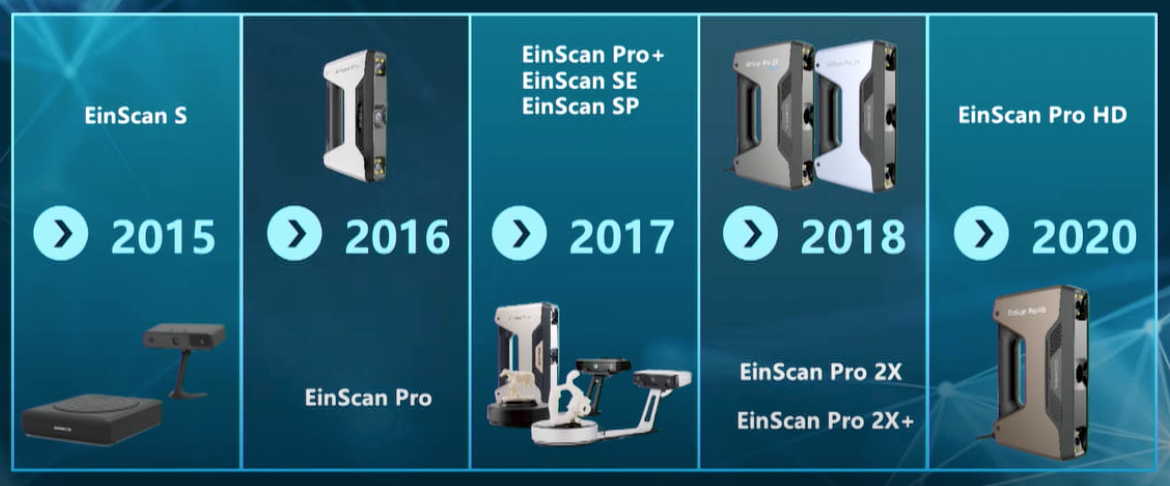 The complete Shining 3D EinScan 3D scanner lineup from 2015 to 2020 before the H series