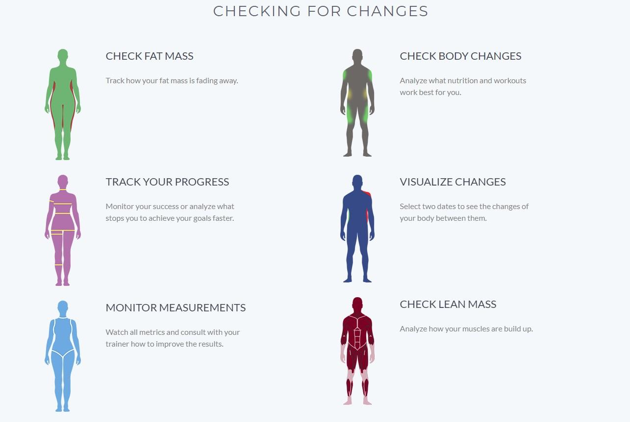 Digital avatars for Fitness purposes