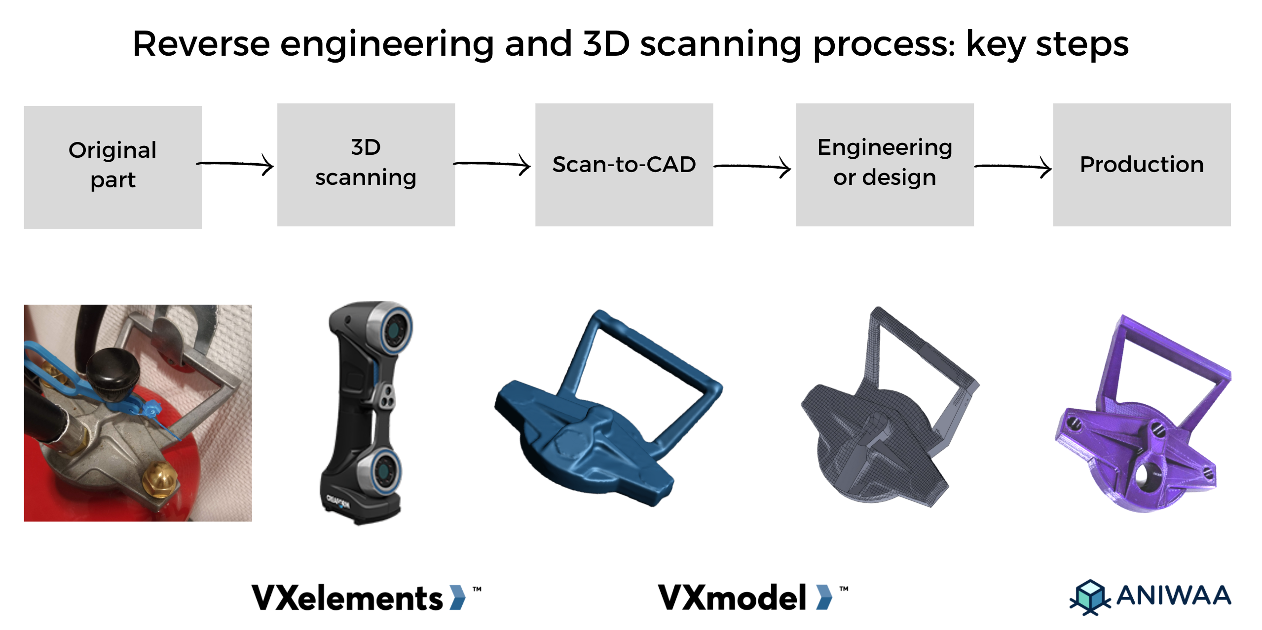 Creaform VXelements review and case study: using 3D scanning for reverse engineering