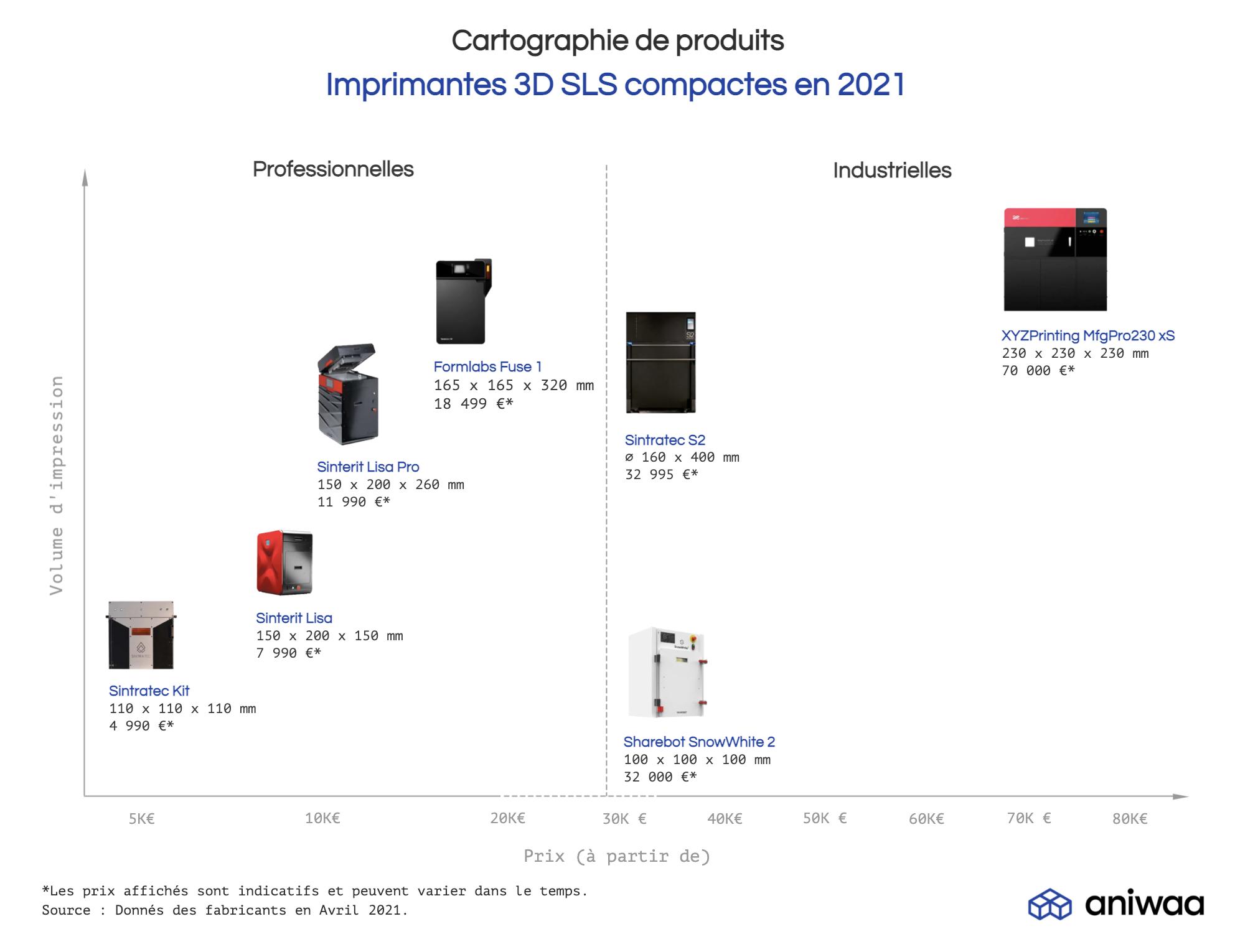 Imprimantes 3D SLS pour le bureau 2021 Aniwaa