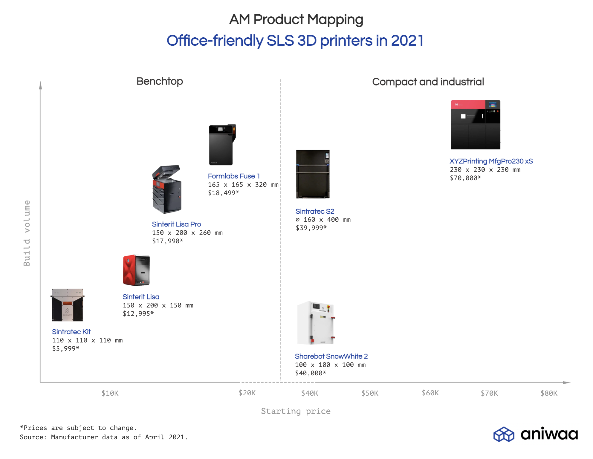 Product mapping 2021 office-friendly SLS 3D printers