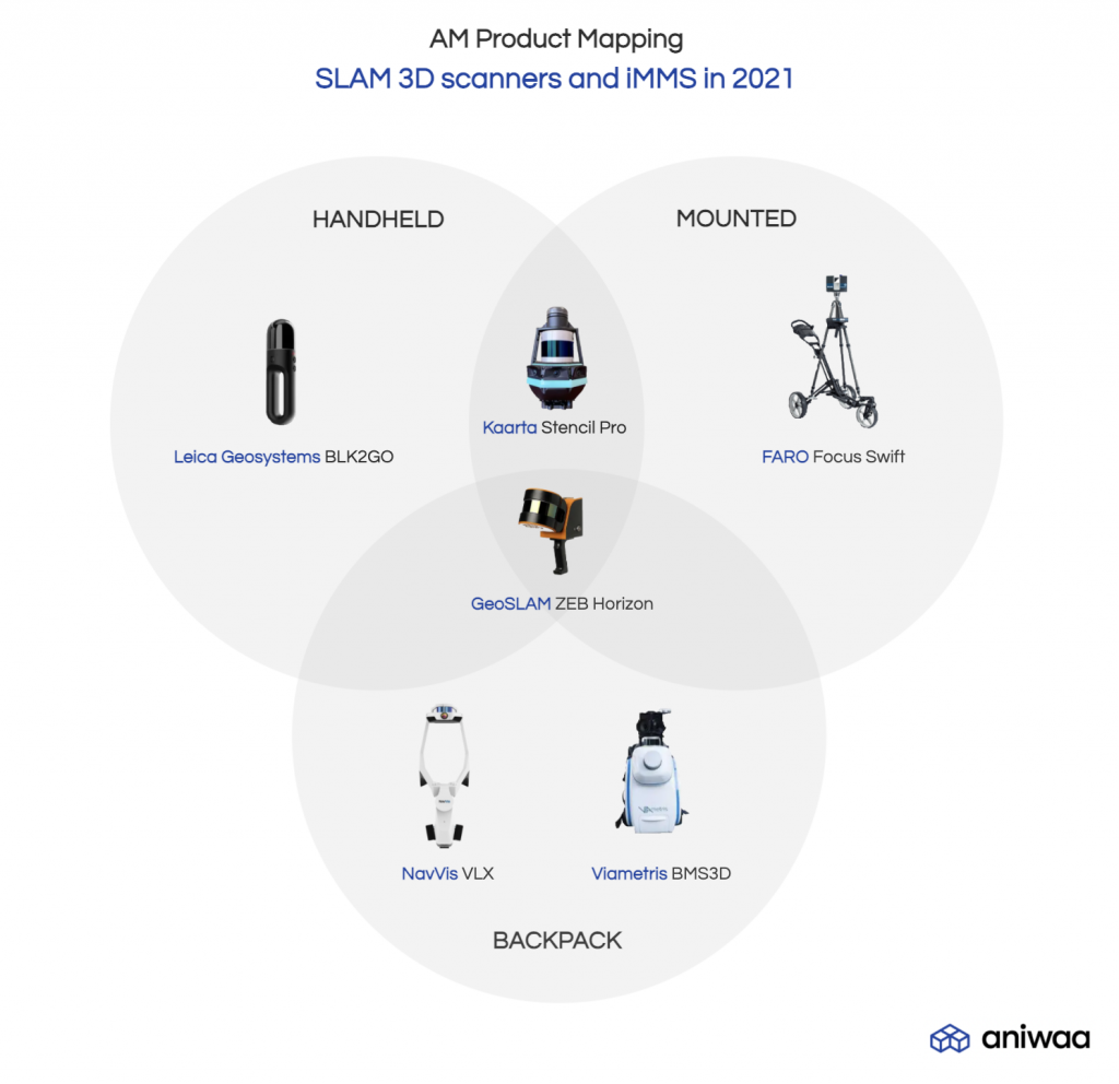 SLAM 3D scanner product mapping ; types of iMMS (backpacks, handheld, trolleys)