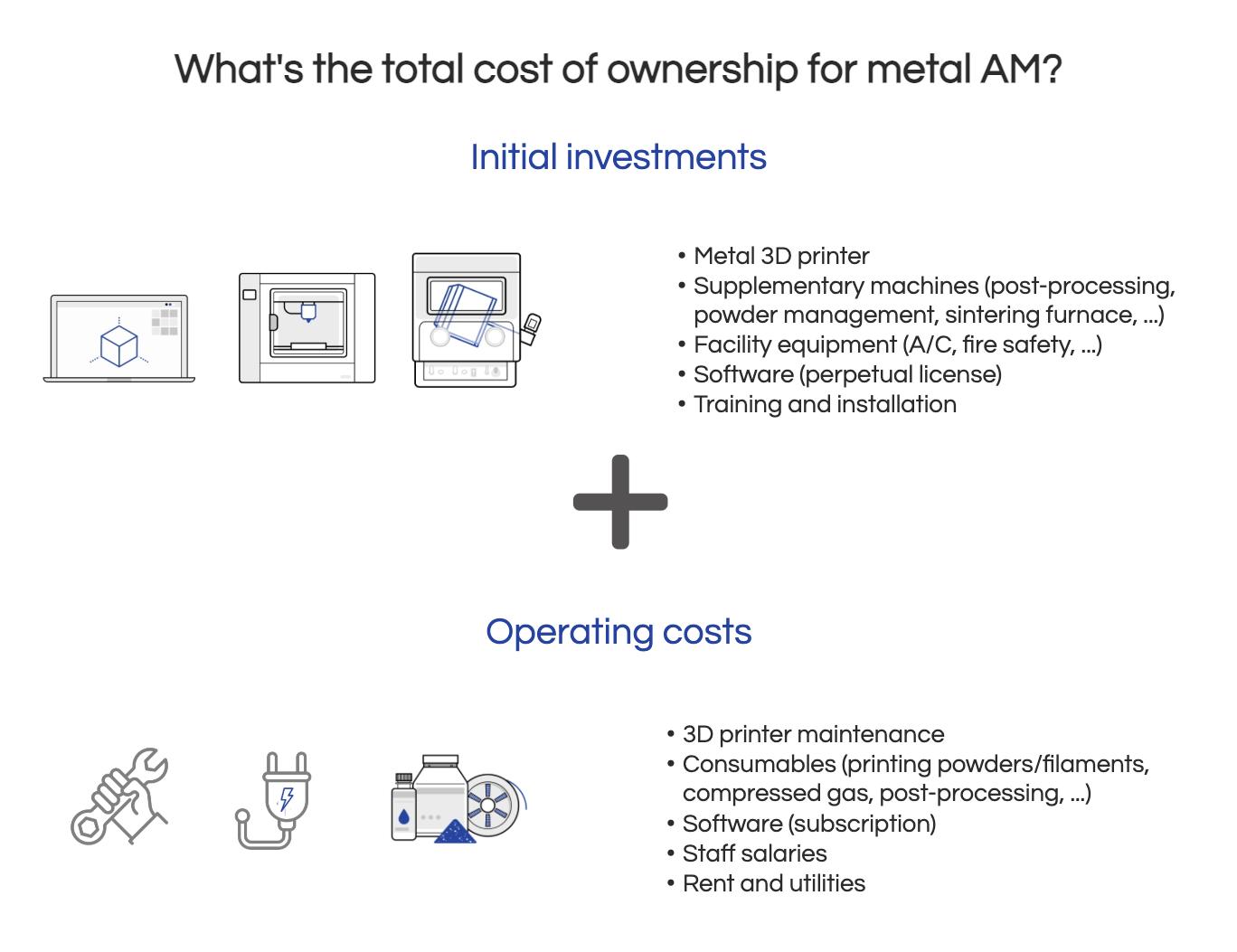 Metal 3D printing cost
